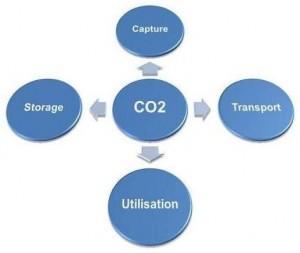 CO2CTUS
